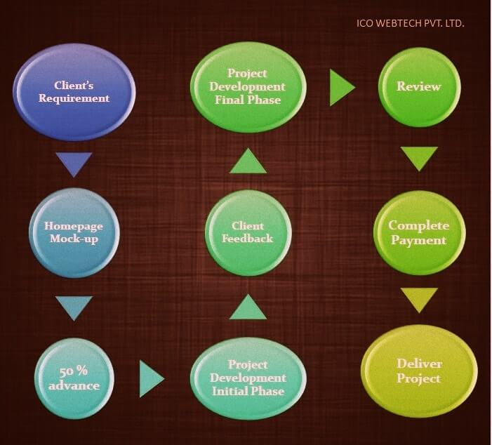 offshore outsourcing web design process