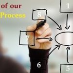 Eight stages Of Our Web Design Process