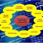 How to choose your Website Design Outsourcing Partner