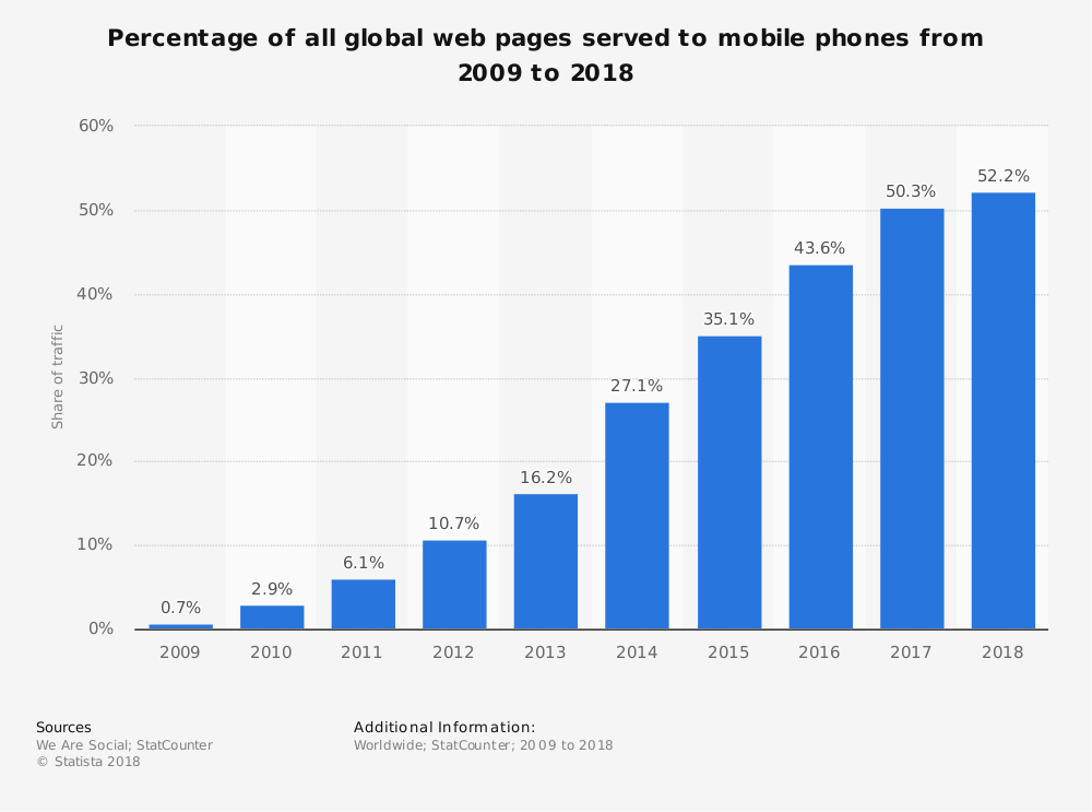 Share of mobile phone website traffic worldwide 2018