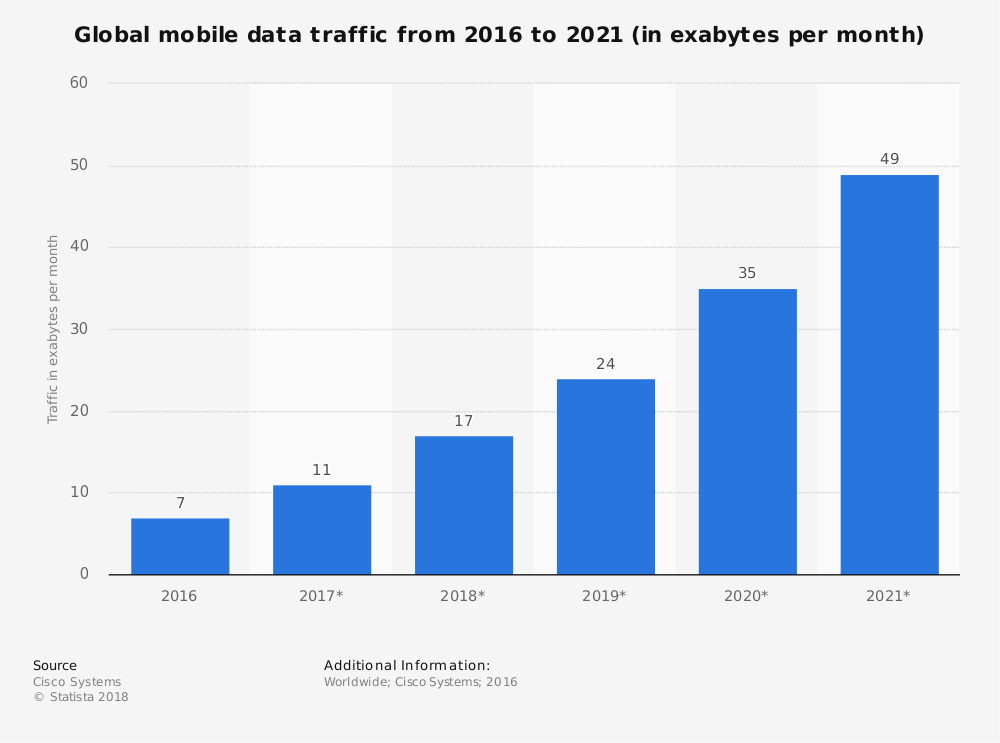 global mobile phone data traffice 2016-2019