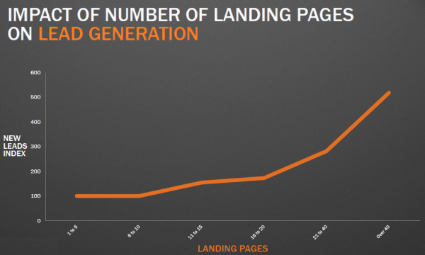 More Landing Pages means more Leads