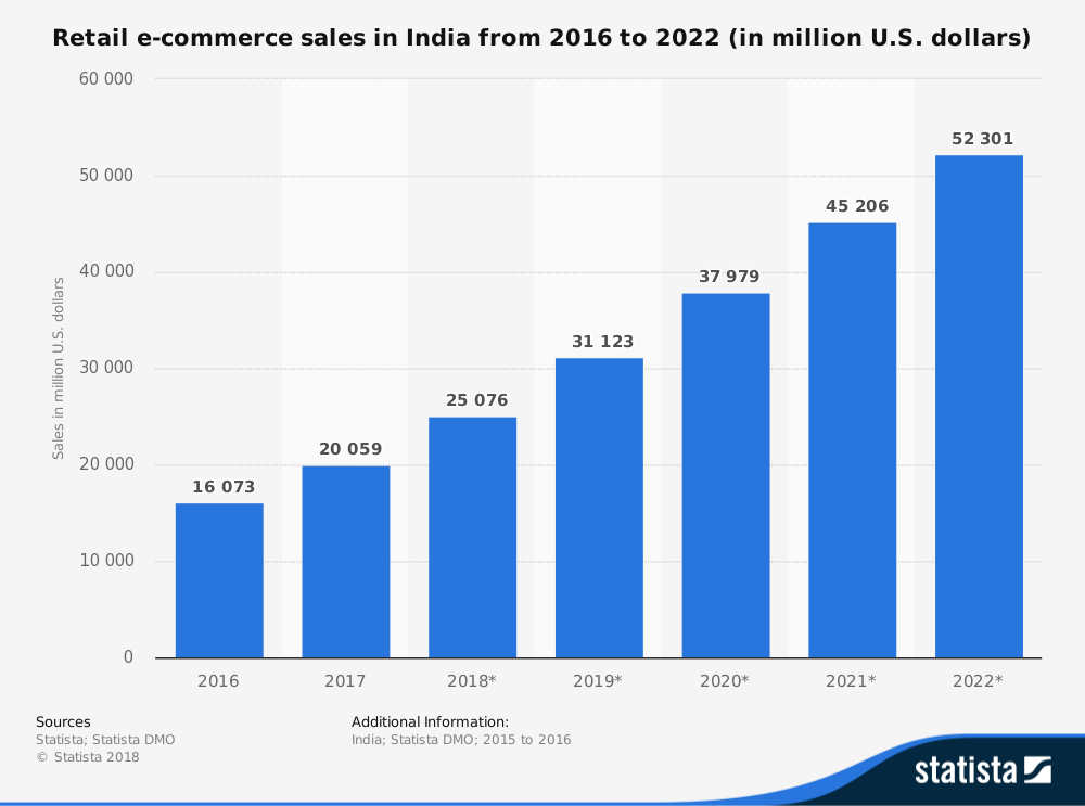 Growth of ecommerce websites in India
