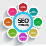 What is SEO? What is the process of SEO services in Delhi? And how does Search Engines collect and display results?